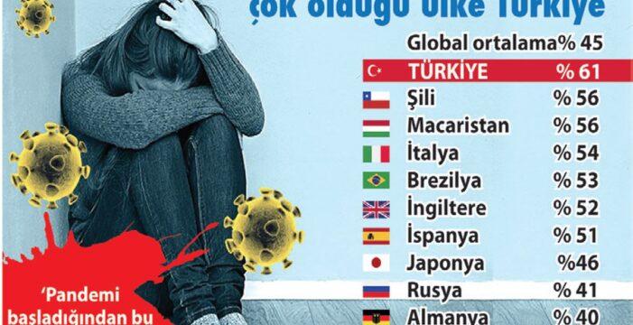 Türklerin akıl sağlığı yılın ilk 3 ayında iyice bozuldu